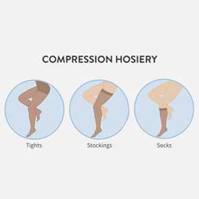 picture showing three types of compression hoisery, socks, stockings, tights