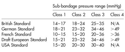 sub-bandage pressure range in mmHg For Compression hose