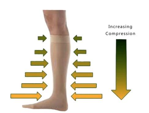 Health Benefits of Compression Stocks