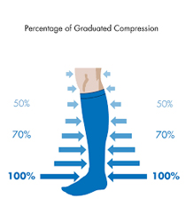 picture of a leg wearing blue compression socks to show percentage of graduated compression