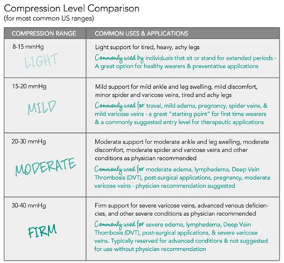 compression stockings comparission chart