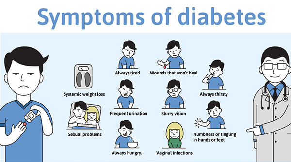 an illustration showing the different typical symptoms of diabetes and a man pricking his finger with a blood sugar monitor