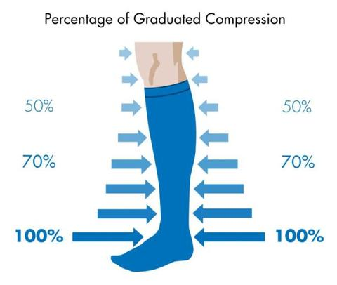 A blue compression sock with percentages of the graduated compression factor decreasing from bottom to top