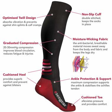Parts of a compression stocking