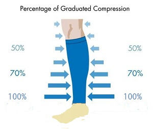 The graduated compression factor in a leg sleeve