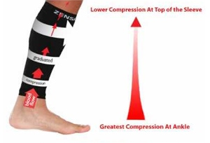 An illustration of how compression is applied on sleeves, with the greatest compression at the lower end nearest the ankle