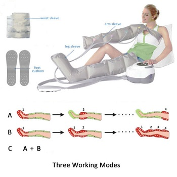 procedure of compression therapy