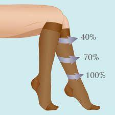 Pressure levels of medical grade socks