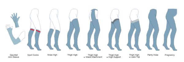 Graphics of variations of compression wear including compression pantyhose