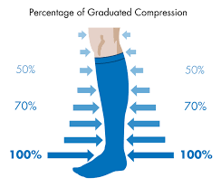 The graduated compression factor in compression socks