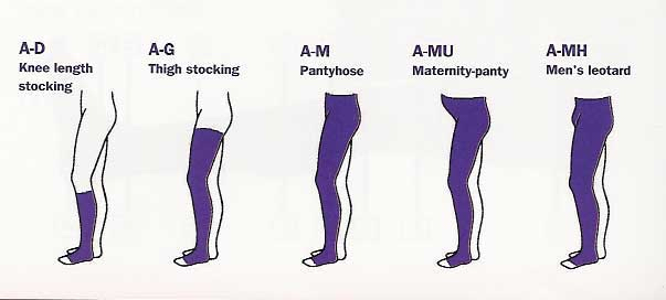 Different lengths of compression hosiery