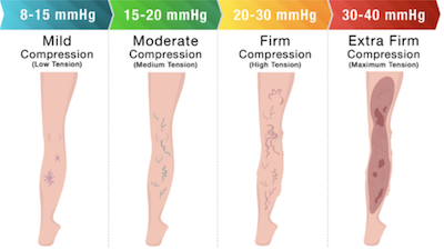 Compression Levels Chart 8-15 mmHg 15-20 mmHg 20-30 mmHg 30-40 mmHg