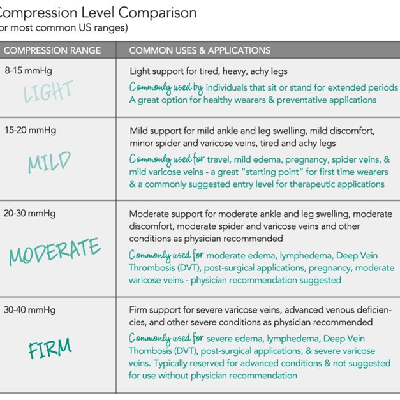 support level comparison