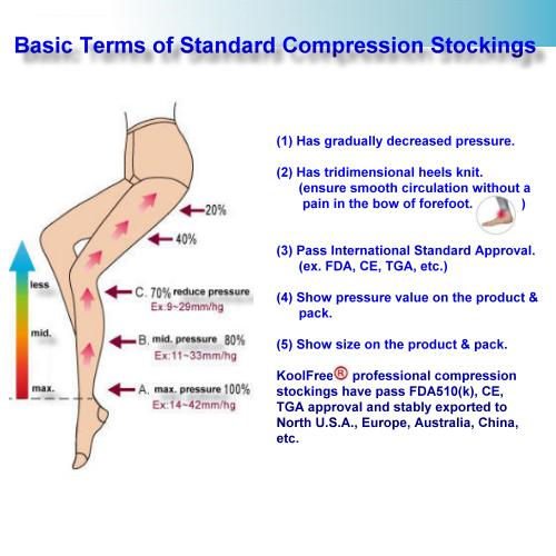 image showing how the Strength of Compression Socks is Graded