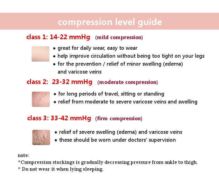 image showing level of Compression guide