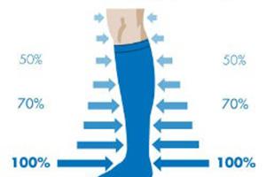 15 – 20 mmHg, 20 – 30 mmHg, or 30 – 40 mmHg knee high or thigh high compression socks provide degressive pressure