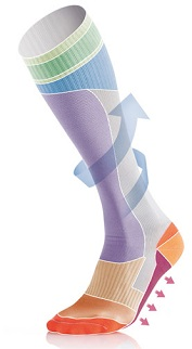 image of compression socks with zip or zipped compression stockings