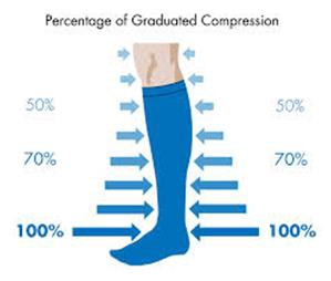 An illustration of the percentage of graduated compression along the length of a sock