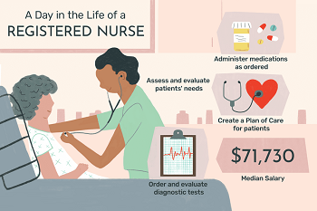 Nurses' daily work routine.