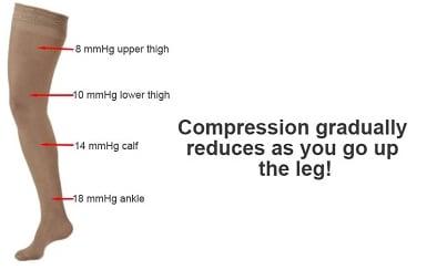 gradual pressure on leg