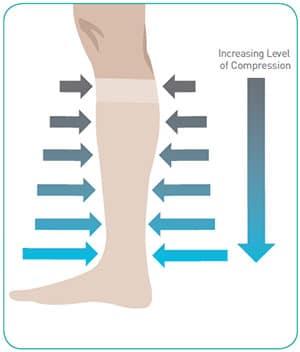 how compression socks work