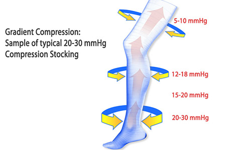 how do knee high and thigh high support compression socks and support compression stockings work