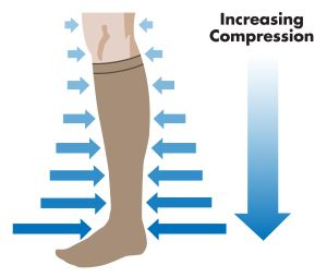 Level of compression