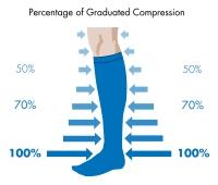 percentage of compression socks
