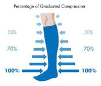 compressions sock illustration showing different compression levels