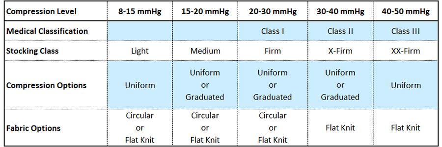pressure level chart