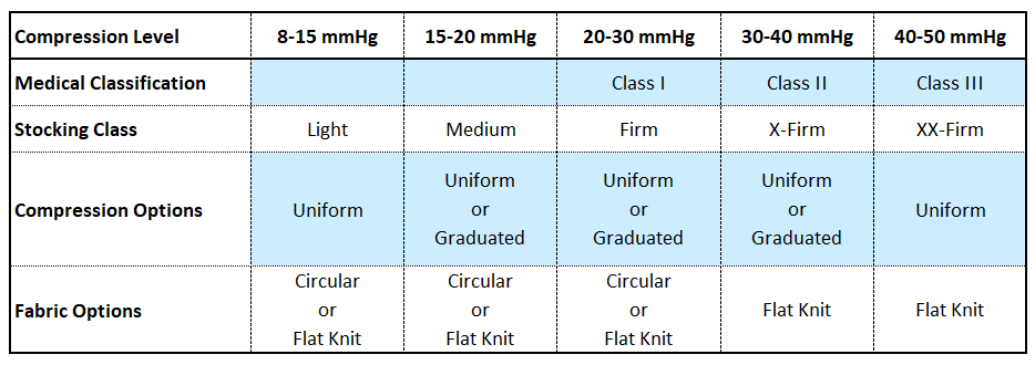 A table showing different compression level of compression stocks as well as medical classification, stocking class, compression options and fabric options