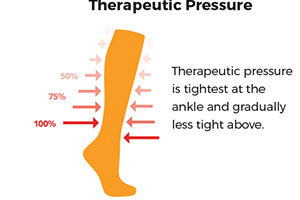 therapeutic pressure boosts athletic performance