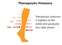 Therapeutic Pressure