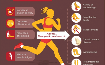 why use compression gear for running?