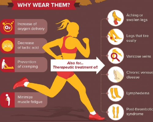 infographic summarizing what compression socks can do for ou