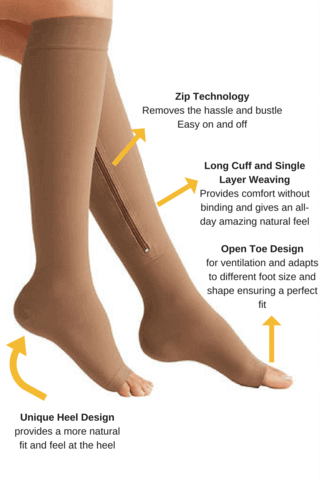 An image showing the efficacy of zippered compression socks in the application process